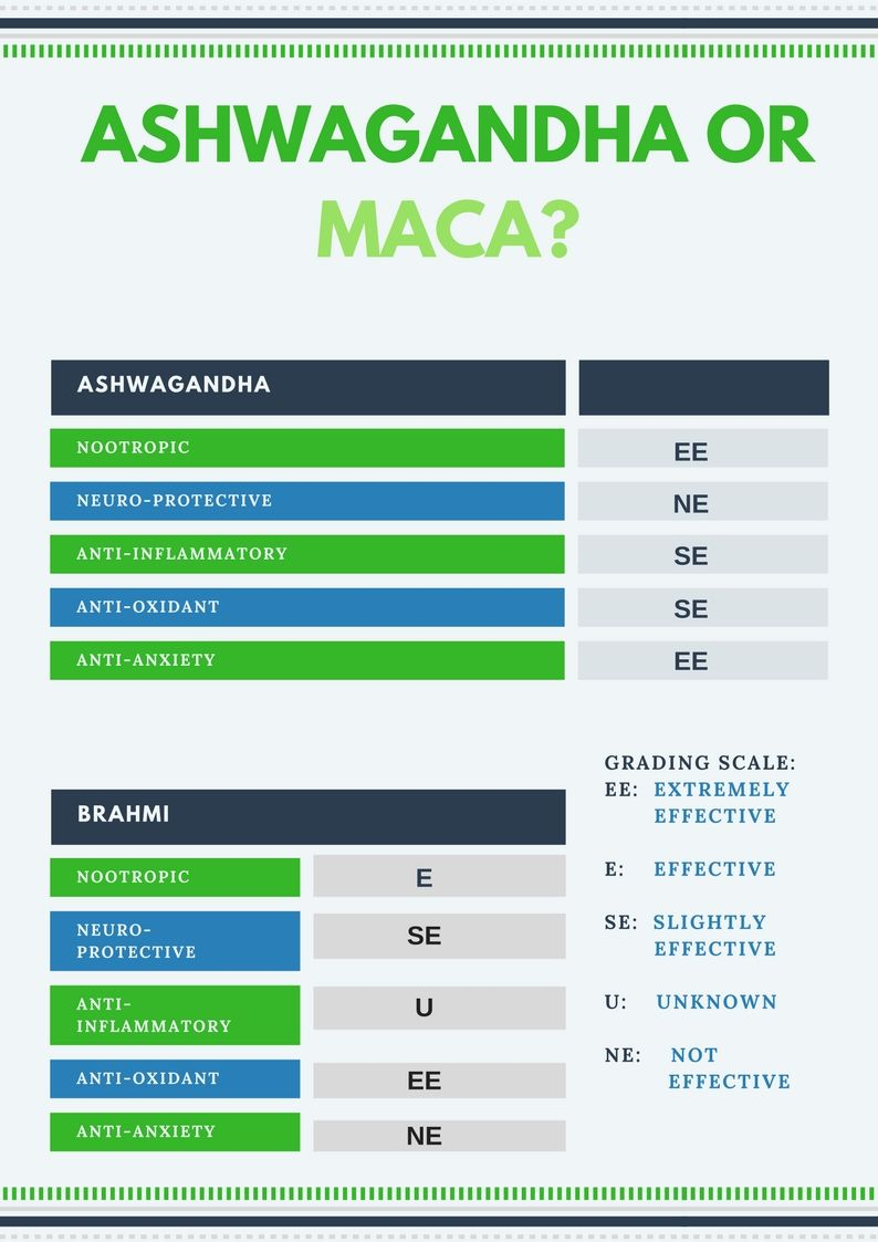 Ashwagandha and maca grading scale