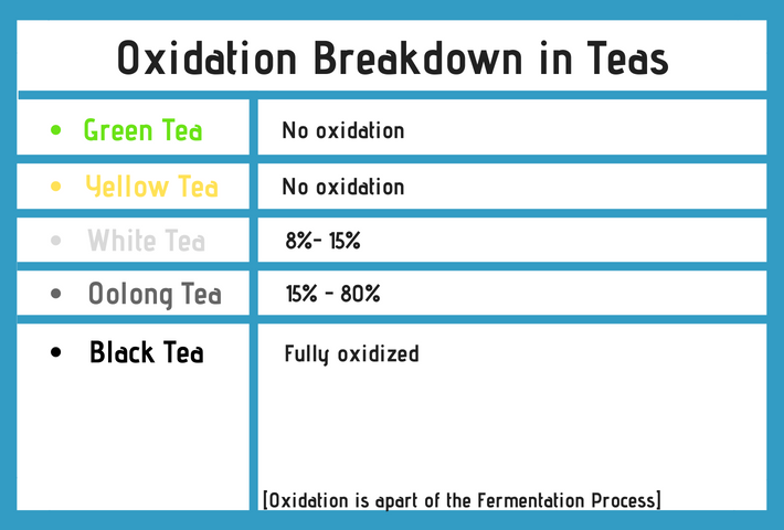 Graph of oolong tea vs green tea oxidation levels