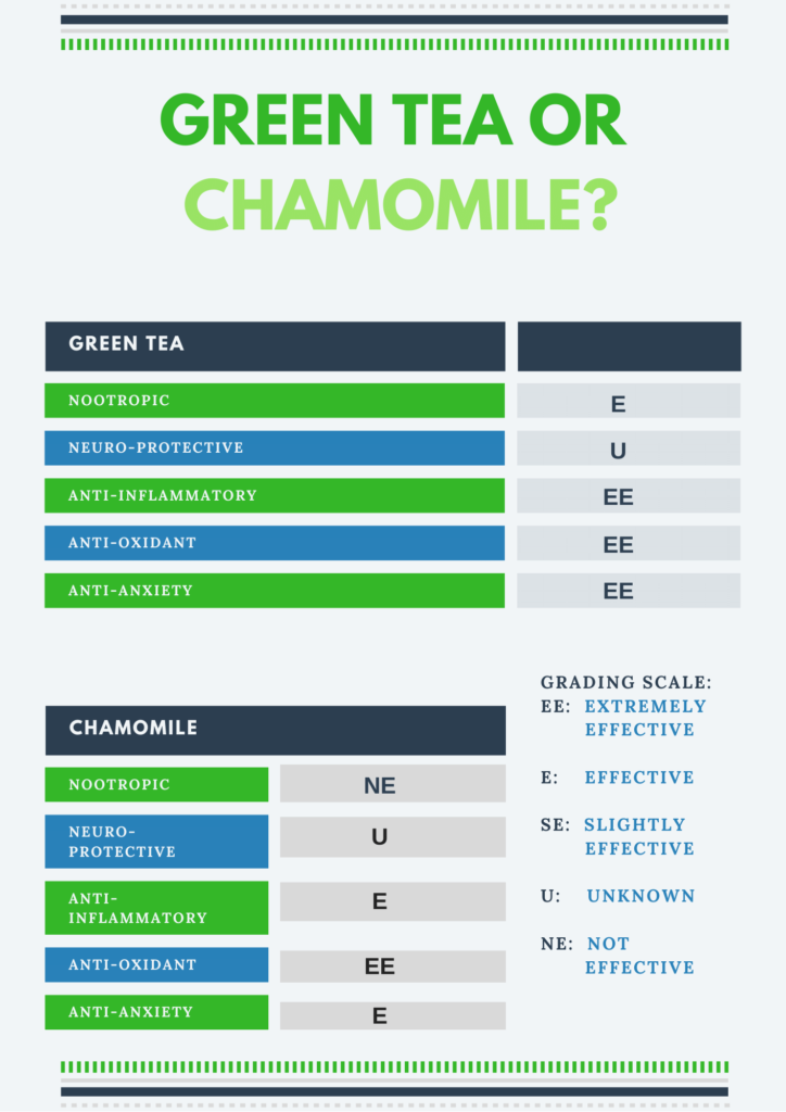 green tea vs chamomile grading card