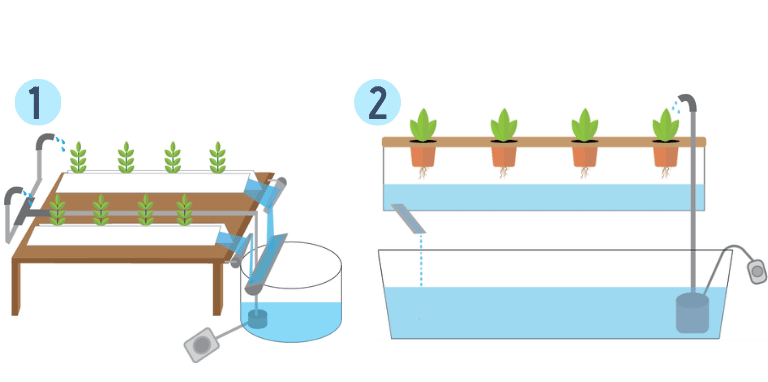 Closed Hydroponic Systems Diagram