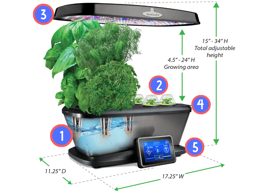 AeroGarden Adaptive Growth Technology Diagram