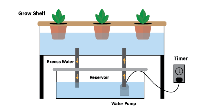 ebb and flow hydroponic drop system