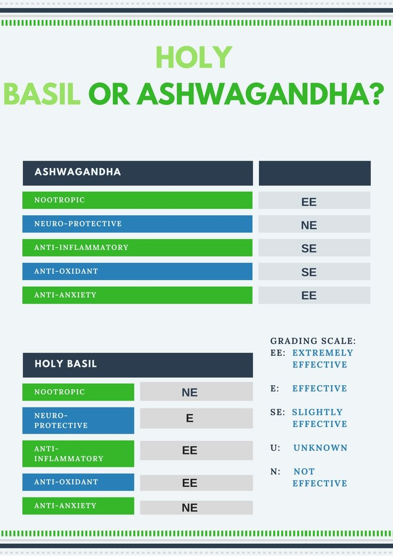 Holy Basil or Ashwagandha