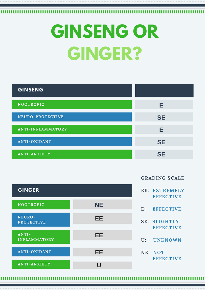 Ginseng VS Ginger, Rhodiola, Caffeine, Maca and Ginkgo
